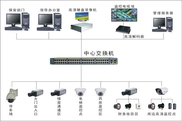 IP数字监控系统