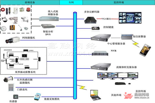 计算机网络系统主要由网络核心交换机、桌面交换机、路由器、防火墙、服务器、Internet线路等组成,实现数据交换、VLAN、VPN、语音/视频传输等应用。随着Cat6、Cat6A布线的普及,千兆桌面万兆主干已经成为当今应用的主流。网络系统设计应考虑高可用性、高可管理性、高可靠性、高安全性及高可扩展性。   一、层次化设计:核心层、汇聚层、接入层,每层功能清晰,架构稳定,易于扩展和易于维护。  二、模块化设计:每一个模块一个区域,区域内部调整涉及范围小,定位问题也容易。  三、冗余性设计:双节点冗余性设