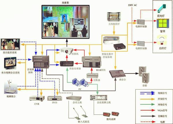 集中控制,多媒体显示,远程视频会议,会议环境/灯光控制,音箱扩声等多