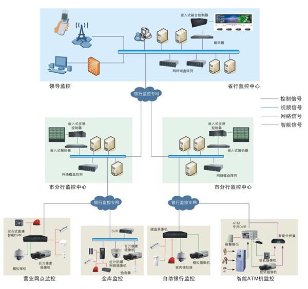 安防系统一般是指视频监控系统