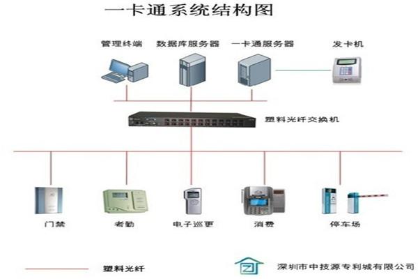 企业总部一卡通系统,上海一卡通系统