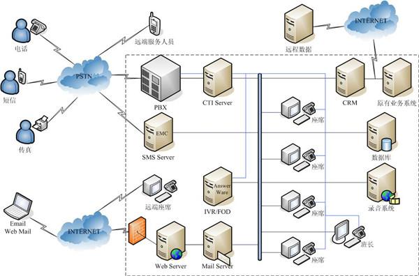 系统框架的了解,网络系统使用目前业界普遍采用的结构模型:核心层和接入层。  核心层交换机与接入交换机之间的主干连接使用多芯千兆多模光纤线路,,并能满足未来升级到更高速率的要求,接入层交换机通过10/100M/1000,端口连接终端用户。交换机支持堆叠的功能,满足未来节点数量扩展的需要。通过应用管理平台、万兆千兆核心设备、百兆交换设备构建网络系统,使得网络系统具有先进性、稳定性、安全性等特点,完全可以满足客户未来发展的需求。 3、程控交换机系统 程控交换机系统是组成大型呼叫中心通讯和网络的重要子系统,程控电