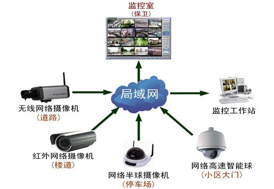 视频监控系统让安保更便利 视频监控系统应用前景广,而且可以通过不同的传输介质,来把实时动态的画面,传输到监控机房,视频监控系统的主要作用,就是为了能够达到监控可疑行为,能够达到纪录和制止犯罪的要求,现在有很多的住宅,都已经开始使用视频监控系统,就是为能够达到防盗的效果,在物联网的发展基础下,用户可以通过无线网络,来实时的观看到家里面的任何角落,能够通过360度的成像技术,来满足用户安全的需要。  无线类视频监控系统,多半是采用无线传输技术,在一定的范围内,把视频信号传输到监控