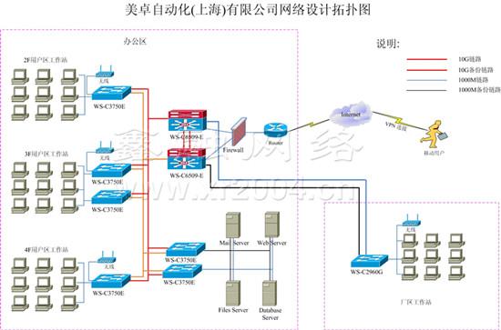 网络集成,网络系统集成拓扑图