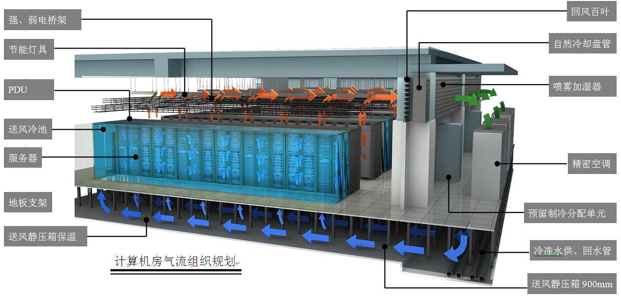 鑫融網絡淺談數據中心機房冷通道設計