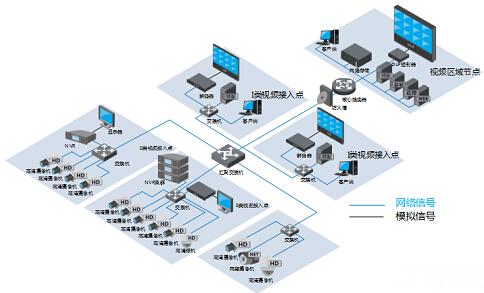 楼宇智能化系统 助力21世纪城市建设