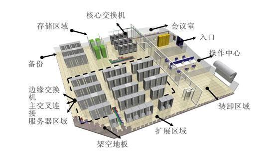 一般的机房工程解决方案,除考虑主机房用房外,还要考虑到配置各种辅助用房,具体包括以下几类:(1)辅助工作间类:如网管监控、终端数据录入、备份介质存储等。(2)硬件维护、软件调试、培训教室、办公室等工作用房。(3)配套动力用房:包括配电间、发电机房等。(4)辅助用房:厕所、楼梯、电梯等用房。 2、结构与装修 数据中心机房在结构上应设独立的出入口,当与其它部门共用出入口时,应避免人流、物流交叉;宜设门厅、休息室和值班室。人员出入主机和基本工作间应更衣换鞋。机房与其他建筑物合建时,应单独设防火分区。计算机房安全